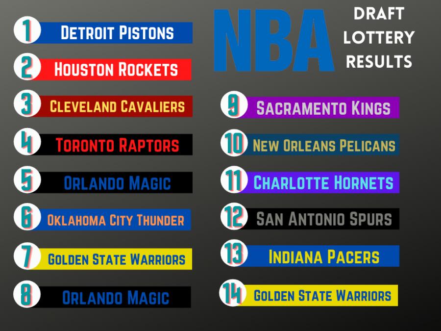 Breaking Down Every NBA Draft Lottery Teams Outlook